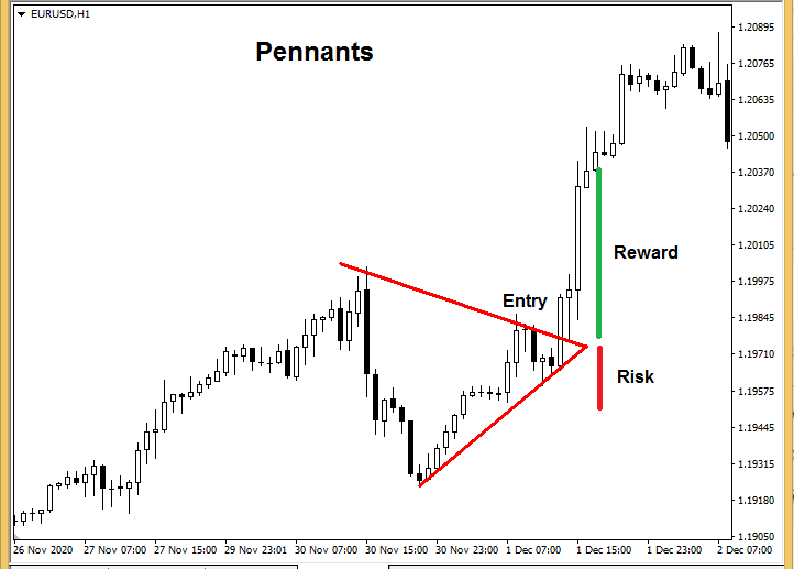 forex chart patterns - Rising Pennant Pattern