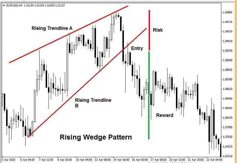 forex chart patterns - Rising Wedge Pattern