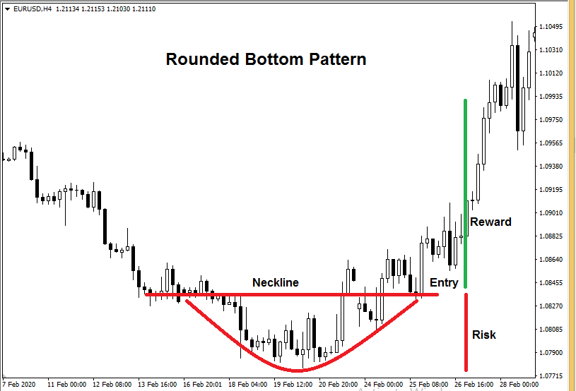 most profitable forex patterns - Rounded Bottom Pattern