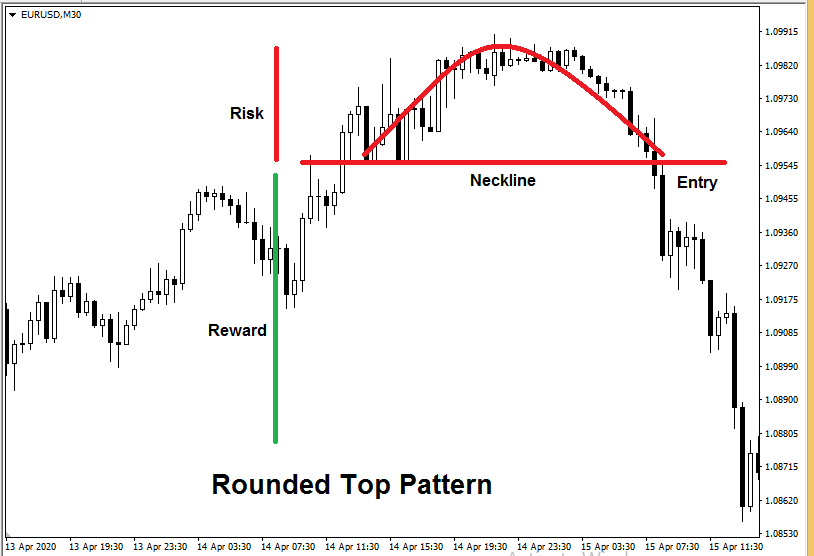 forex candlestick patterns - Rounded Top pattern