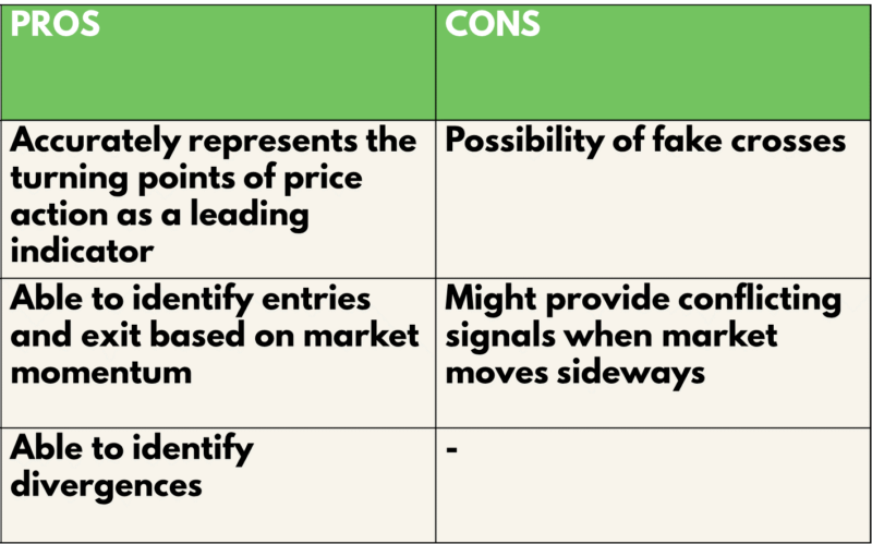 Stochastic Oscillator Pros and cons