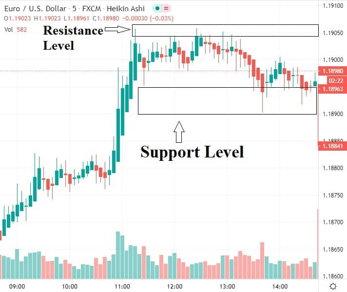 Support and Resistance Forex Meaning