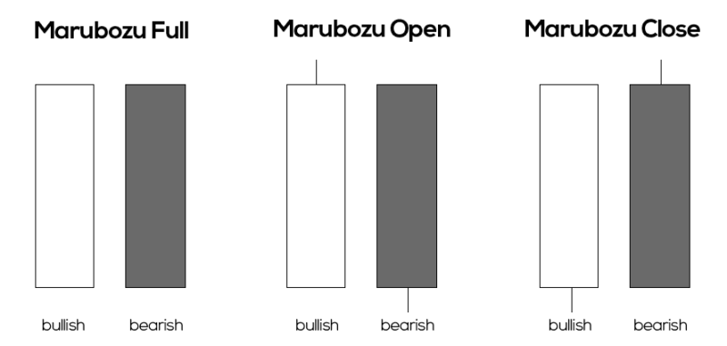 The Marubozu