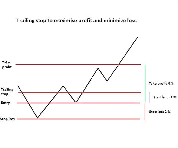 Trailing stop to maximize profit and minimize loss