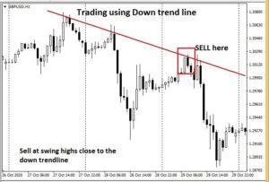 Trendline trading strategy- Trend Continuation 2