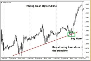 Trendline trading strategy- Trend Continuation