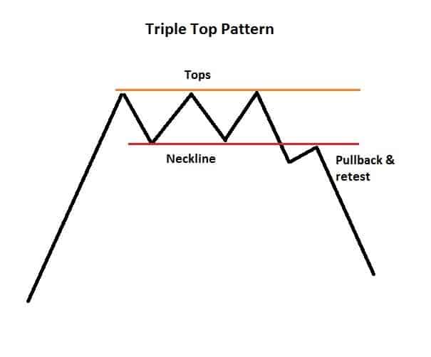 Triple Top Pattern