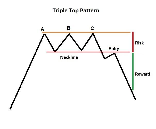 bearish forex patterns - Triple top pattern