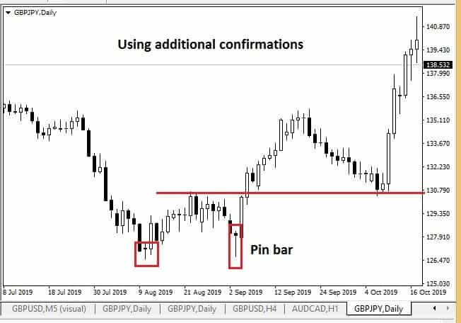 double bottom pattern with pin bar