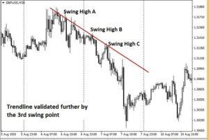 Validation of a Trendline