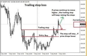 What is a trailing stop loss