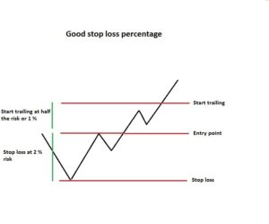good trailing stop loss percentage
