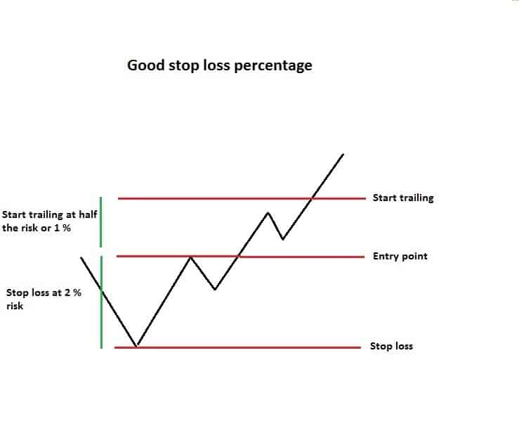 what is a good trailing stop loss percentage