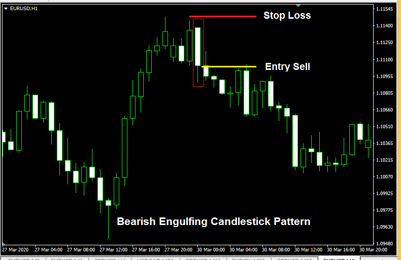 Bearish Engulfing Pattern