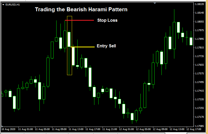 Bearish Harami pattern