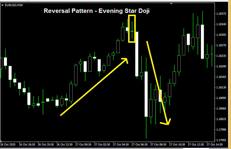 forex reversal pattern - candlestick Evening Star Doji Pattern