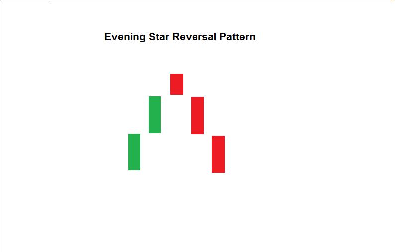 Evening Star Reversal pattern