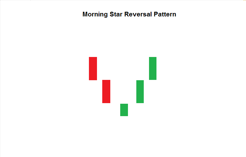 Morning Star Reversal Pattern