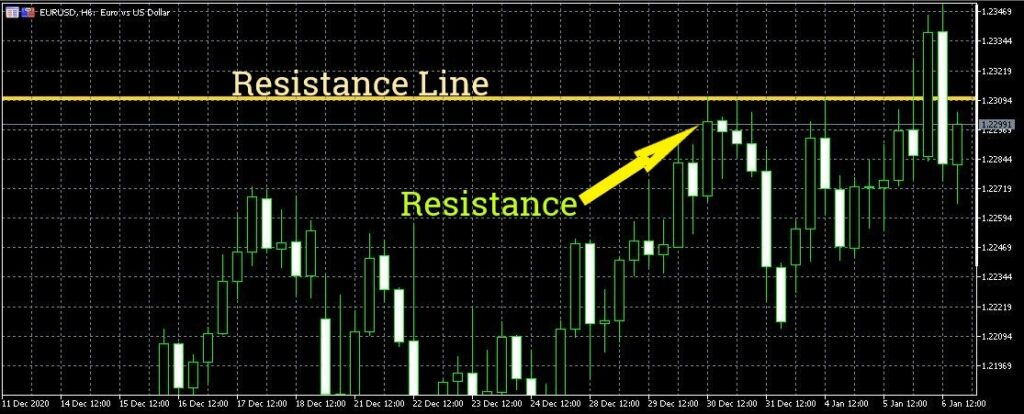 How to read forex charts - Support and Resistance