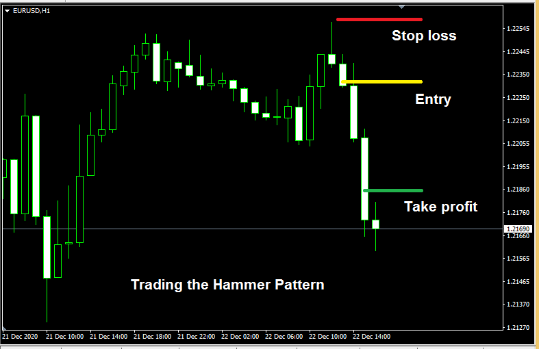 Trading the Hammer pattern