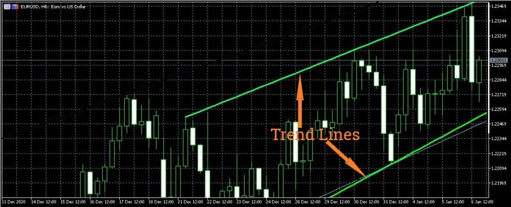How to read forex charts - Trendline trading