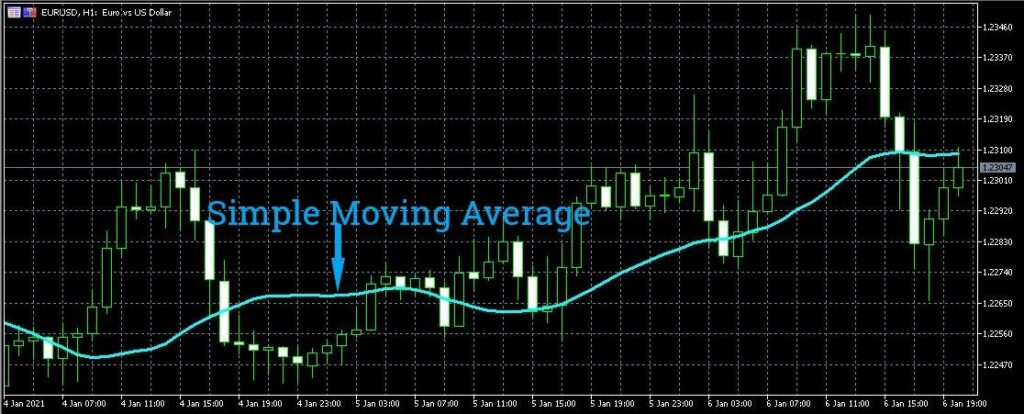How to read forex charts - simple moving average