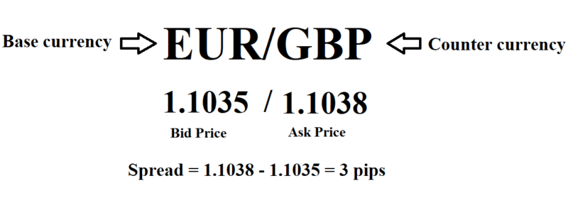Spread in Forex PDF Explained