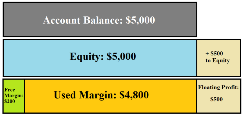 What is Free Margin in Forex 2