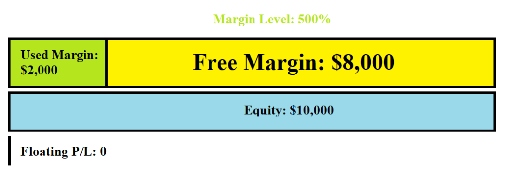 What is Margin Call in Forex