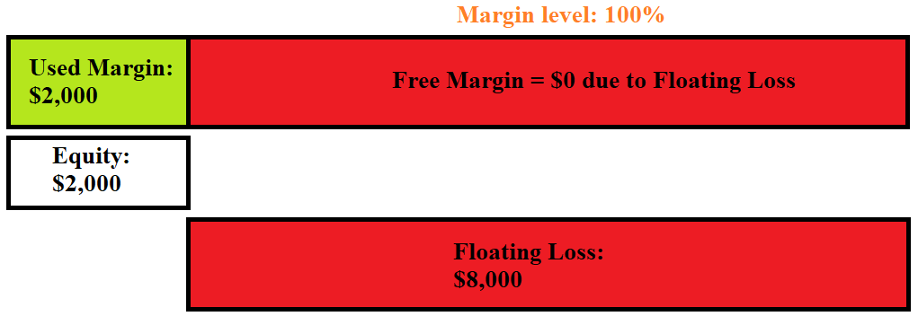 What is Margin Call in Forex 2