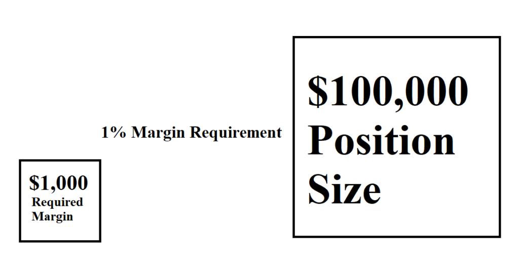 calculating margin in forex