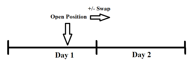 What is Swap in Forex