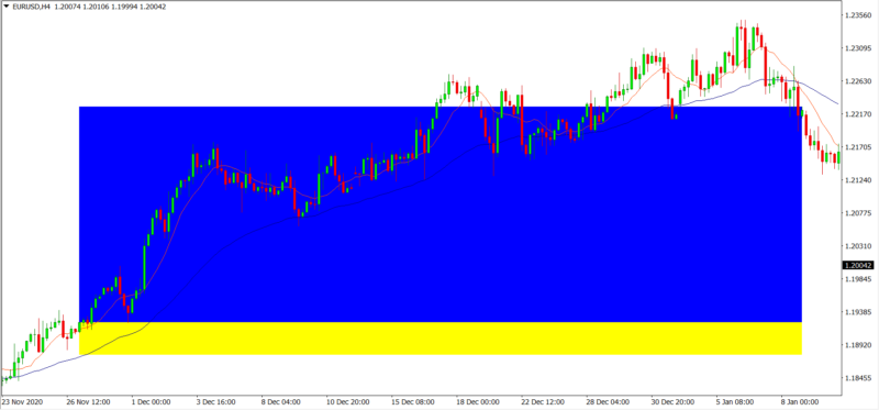Application with SMA 10 and EMA 50 crossing strategy in the H4 timeframe.