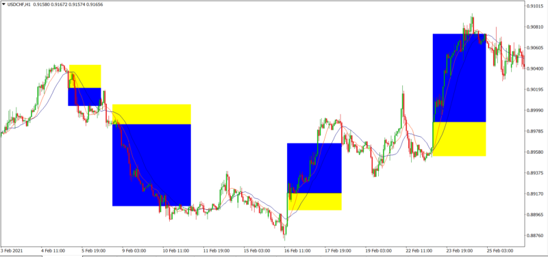 Application with SMA 10 and SMA 21 crossing strategy in the H1 timeframe.