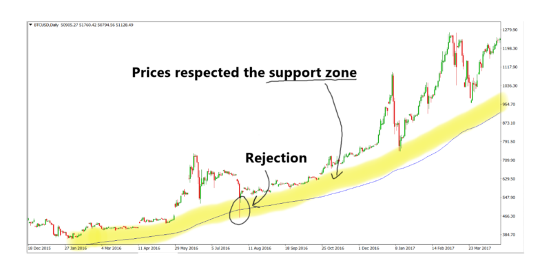 BTCUSD on the Daily timeframe