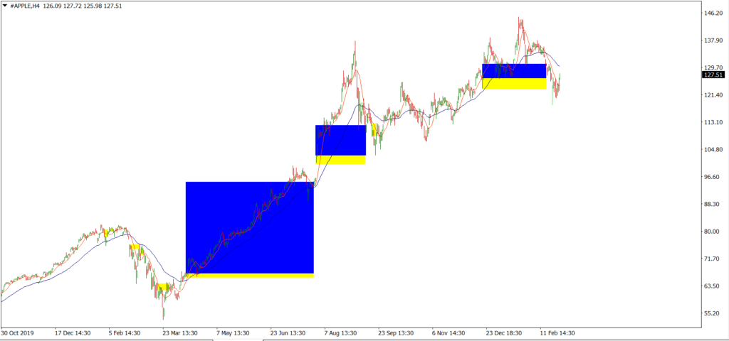 Backtest with SMA 10 and EMA 50 crossing strategy in the AAPL H4 timeframe.