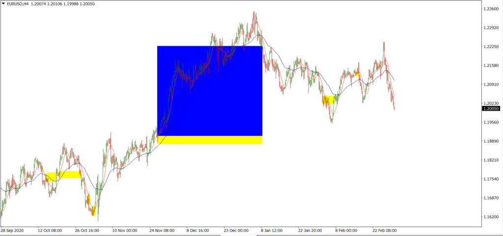 Backtest with SMA 10 and EMA 50 crossing strategy in the EURUSD H4 timeframe.