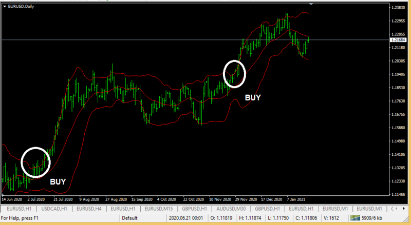 Bollinger bands a simple profitable forex trading strategy-1