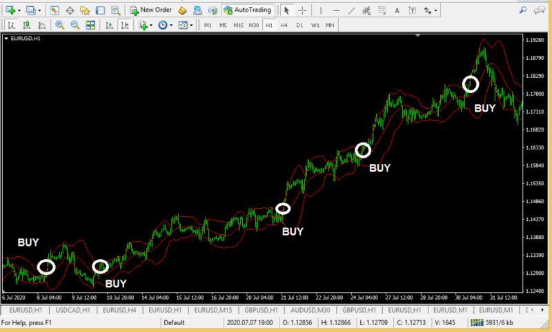 Bollinger bands a simple profitable forex trading strategy-2Bollinger bands a simple profitable forex trading strategy-2