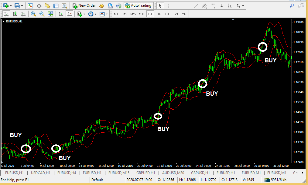 Bollinger bands a simple profitable forex trading strategy-2Bollinger bands a simple profitable forex trading strategy-2