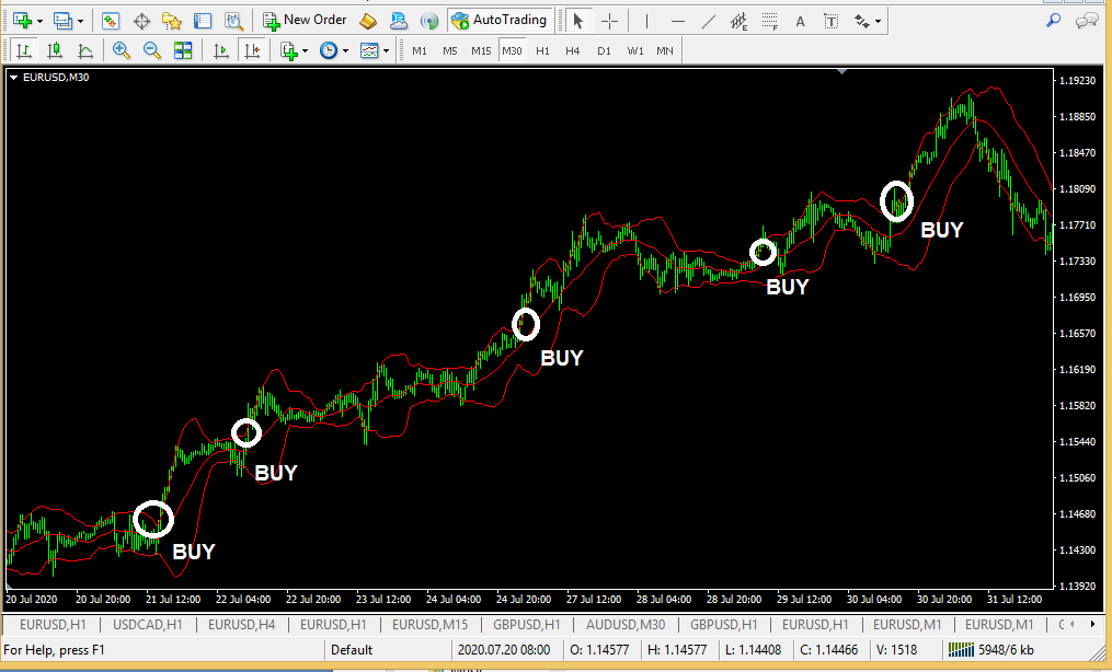 forex 90% accurate strategy - Bollinger bands a simple profitable forex trading strategy-3