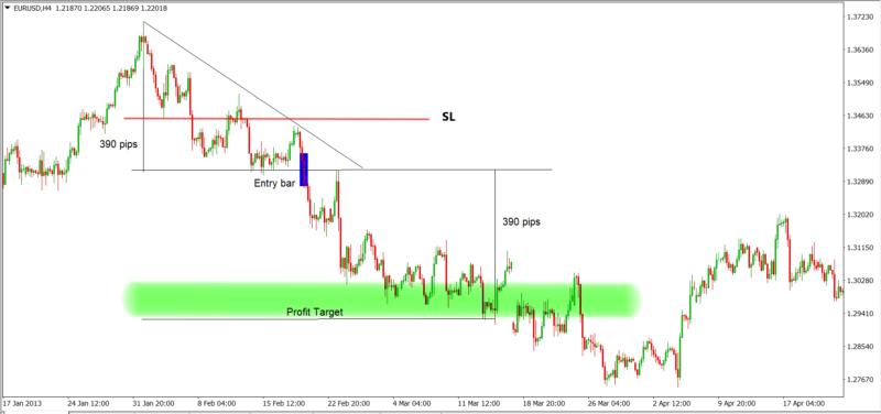 Descending triangle trading strategy