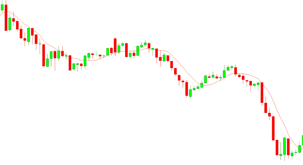 Downtrend with a Simple Moving Average