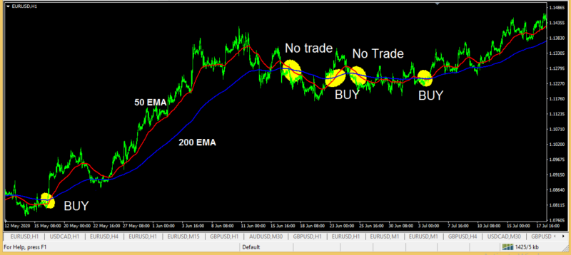 EMA cross over - very easy and profitable trading strategy mt4-2