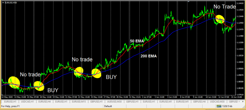 EMA cross over - very easy and profitable trading strategy mt4 - 3