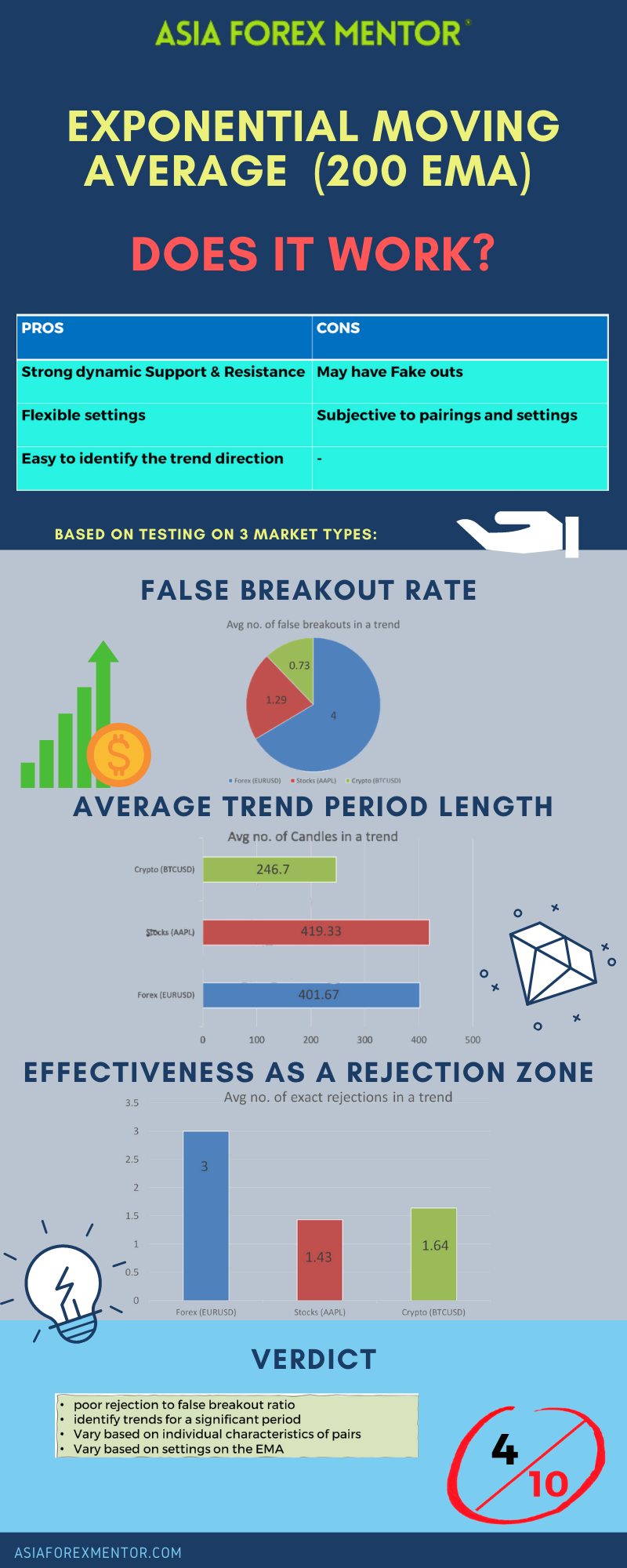 weighted exponential moving average infographic