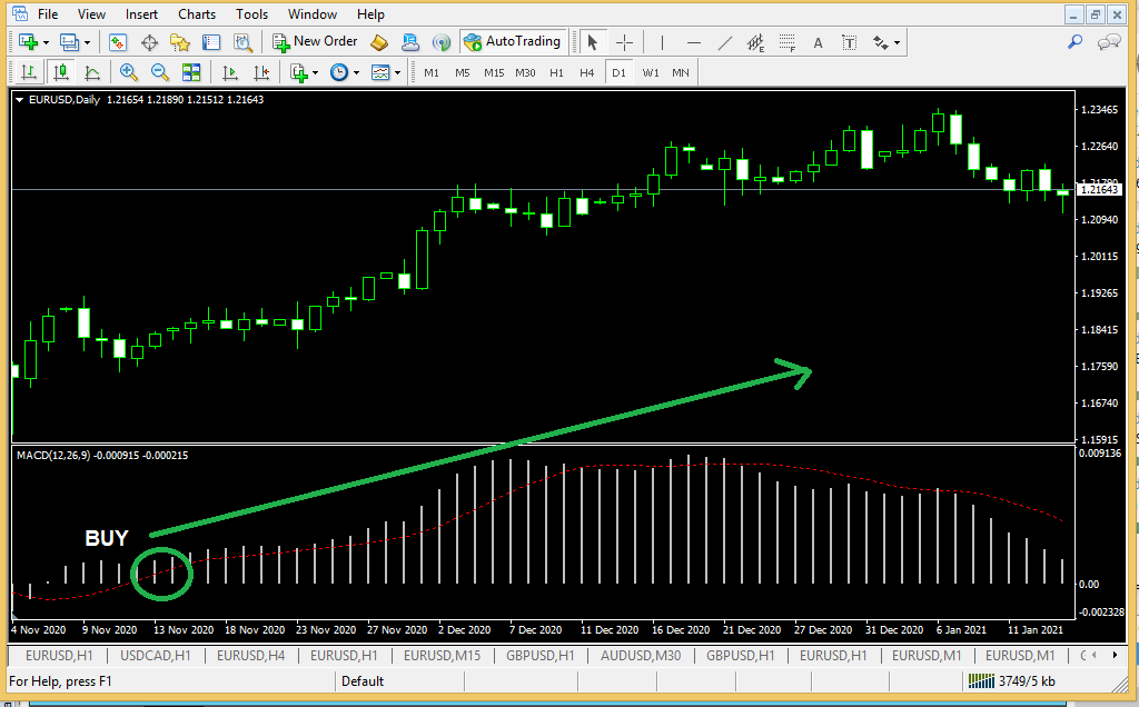 what is the best strategy for forex trading - Moving Average Convergence and Divergence-1