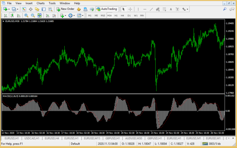 Moving Average Convergence and Divergence-3