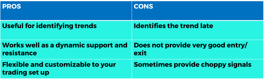 simple moving average Pros & Cons