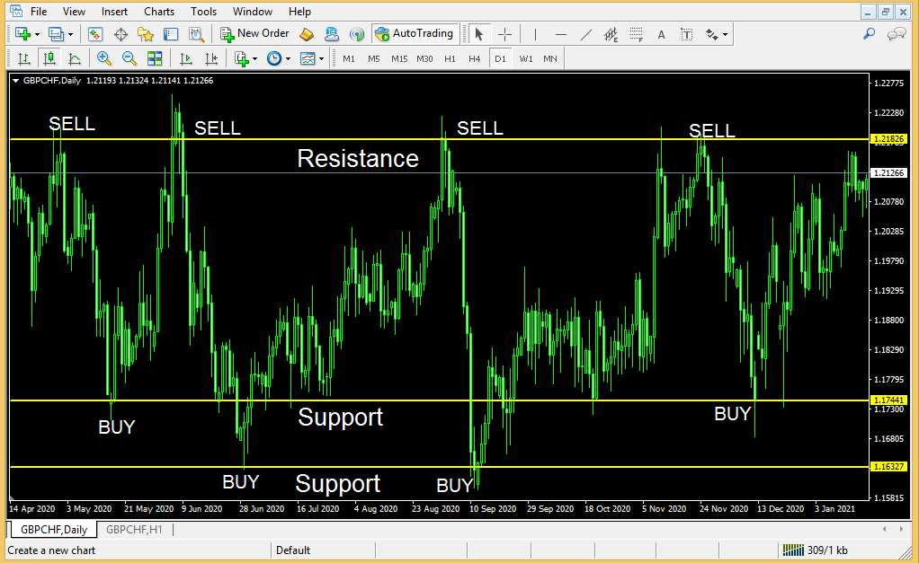 Support and Resistance trading the best forex strategy ever-1